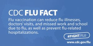 CDC Flu Fact: Flu vaccination can reduce flu illnesses, doctor's visits, and missed work and school due to flu, as well as prevent flu-related hospitalizations.