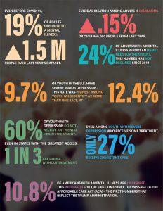 Infographic from the 2021 State of Mental Health in America