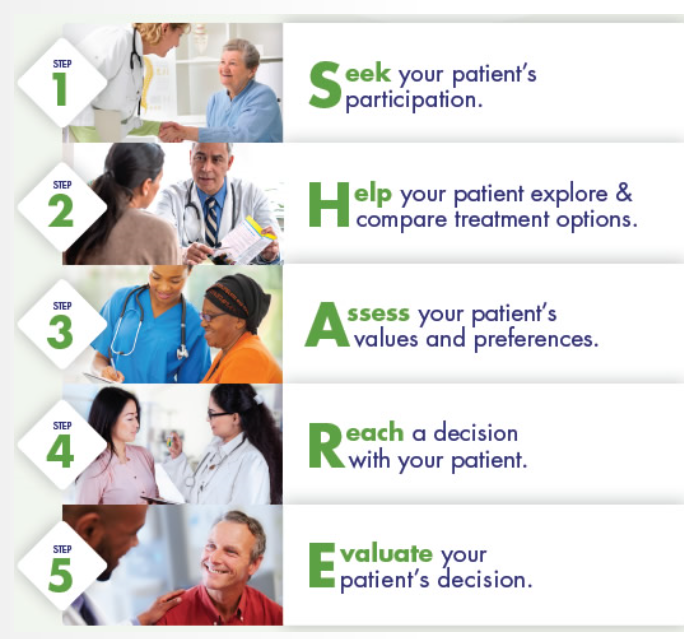 AHRQ SHARE approach in which you seek your patient's participation, help your patient explore and compare treatment options, assess your patient's values and preferences, reach a decision with your patient, and evaluate your patient's decision