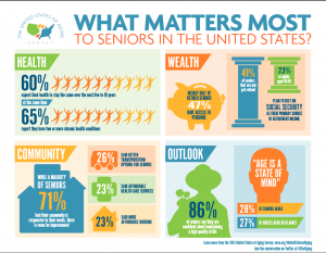 What Matters Most to Seniors?