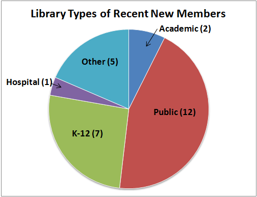 Pie Chart with New Member types