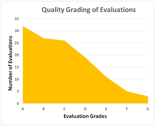 Chart showing evaluation quality
