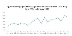 Line graph of data shown in previous table (June 2014 to January 2015) It shows total page-view-per-months. The general upward trend is much more apparent than in the table. 2015 has more page views than 2014 for all months. There are some times during the year where there is a zigzag pattern, with high viewership one month followed by lower readership the next. This would suggests a need to look at topics or schedules of the blog readership.