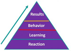 The Kirkpatrick Model shown as a pyramid