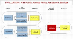 Evaluation plan for NIH Public Access Policy Assistance Services. Outputs are workshops and consultations, leading to short-term outcomes of increased awareness of NIH Public Access policy and increased knowledge of compliance specifics. The outcomes will be assessed with a pre-post test and follow-up questionnaire. The intermediate outcome is increased compliance, which will be assessed with a survey and/or other follow-up