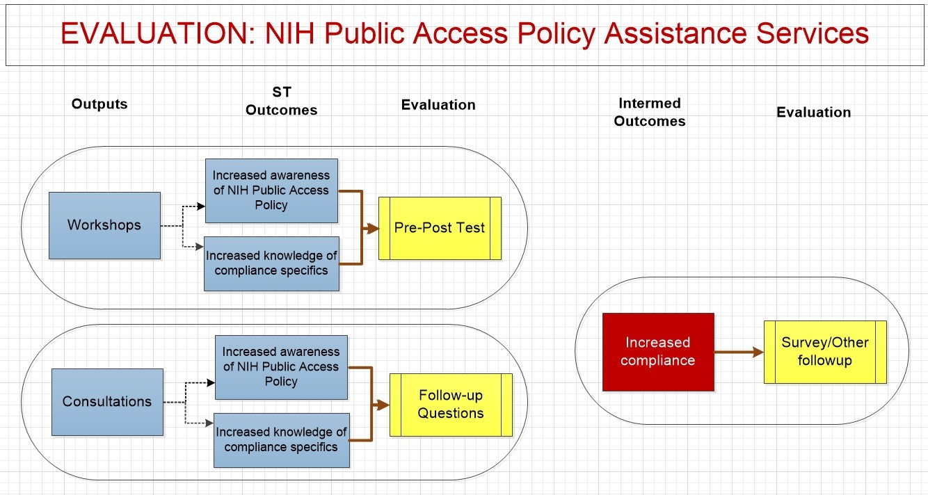 Evaluation plan for NIH Public Access Policy Assistance Services. Outputs  are workshops and consultations,. My overall work with logic models ...