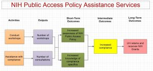 NIH Public Access Policy Assistance Services logic Model One. Activities are conduct workshops and assistance with compliance. Outputs are number of workshops and number of consultations. Short-term outcomes are increase awareness of NIH Public Access Policy and increased knowledge of compliance specifics. Intermediate outcome is compliance and long-term outcome is UH retains and receives NIH grants.