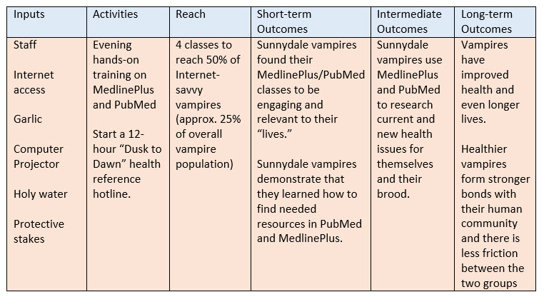 Logic model showing how to  train vampires to use MedlinePlus