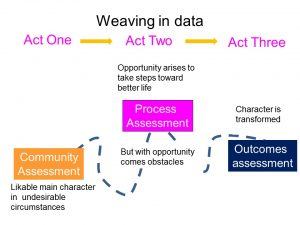 Diagram linking process assessment to story format: In Act one, community assessment helps you paint the likability of the main character and their undesirable circumstances. In Act Two, you use process assessment to describe the journey, both the opportunity and the obstacles; in Act 3, you use outcomes assessment to describe how the character is transformed