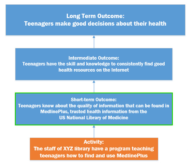 Diagram showing Long term outcome: Teenagers make good decisions about their health to activity: The staff of XYZ library teach teenagers how to find and use MedlinePlus