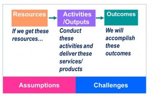 "Logic model template. Three boxes connected by right-pointing arrows. Resources (If we get these resources)"" ""Activities"" Conduct these activities and deliver these services/products; Outcomes: We will accomplish these outcomes. Under the three boxes, there are two boxes spanning the three columns labeled ""Assumptions"" and ""Challenges"""