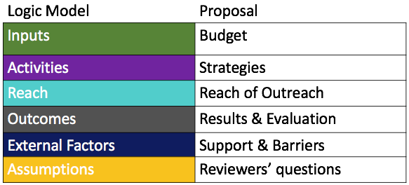 A chart showing how you can use a logic model to write a proposal. Inputs = budget; activities = strategies; reach = reach out outreach; outcomes = results and evaluation; external factors = support and barriers; assumptions = reviewers' questions.