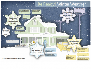 CDC Be Ready! Winter Weather infographic.