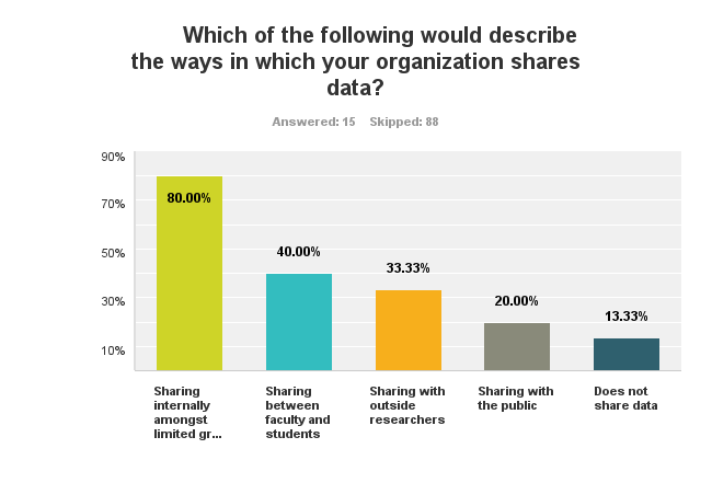 Chart showing organizations mostly share data internally