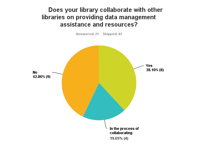 Chart showing 40% of libraries collaborate with other libraries while 40% do not