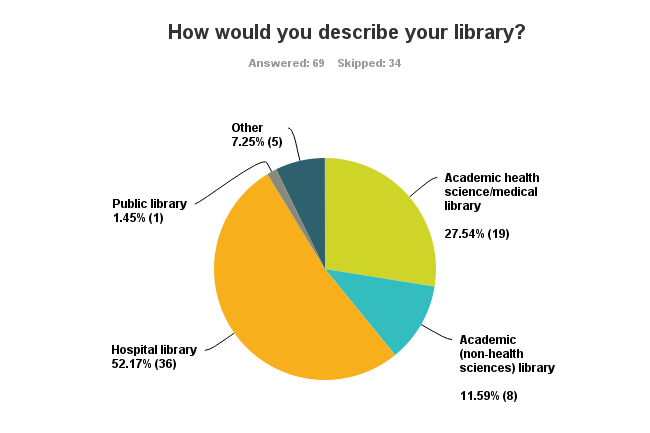 Pie chart showing hospital libraries having greatest number of respondents then academic health science, academic non-health science, other, and public library with the least number