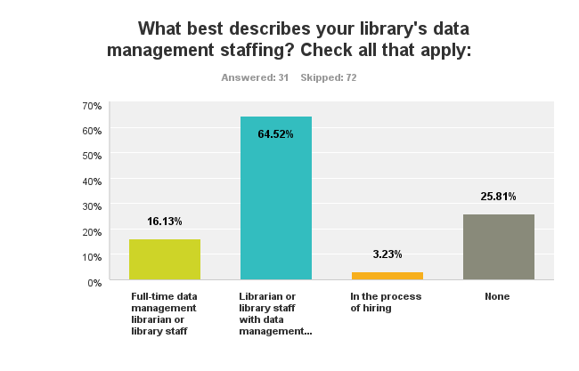 Chart showing data management responsibilities are mostly undertaken by librarians or library staff