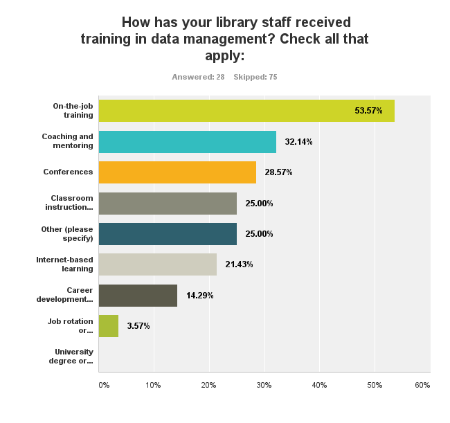 Chart showing about 55% of data management training are on the job training