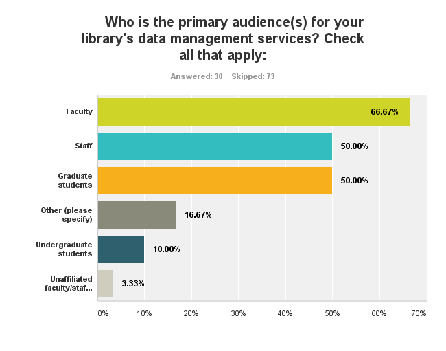 Chart showing faculty as nearly 70% of primary audience then staff, graduate students, other, undergraduates and unaffiliated faculty/staff the least
