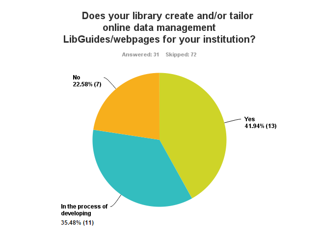 Chart showing 43% of respondents tailor libguides for data management, 33% are in the process of developing libguides